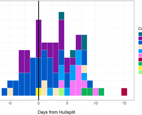 Days from 1700 hull split where 1700 dd was reached 2018 (1)