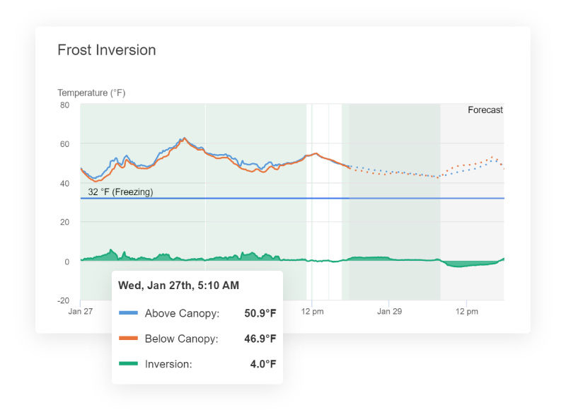 Frost inversion dashboard on the Semios platform, showing the above and below canopy temperature, and the inversion at an orchard