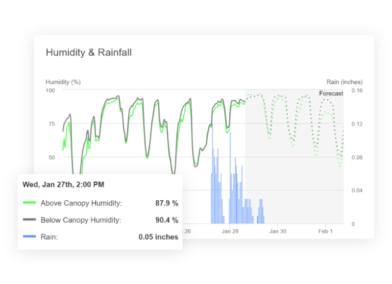 A graph of historical and forecasted above and below canopy humidity levels